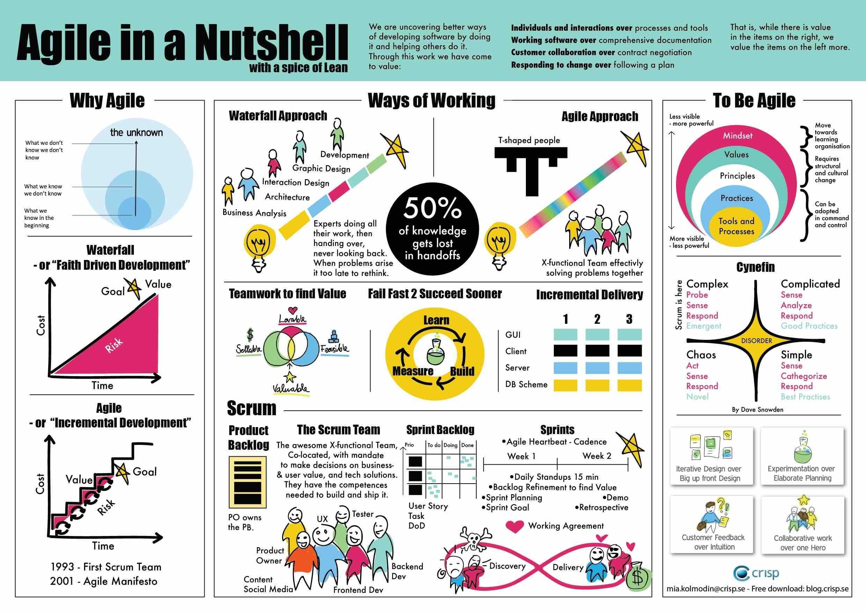 agile-in-a-nutshell